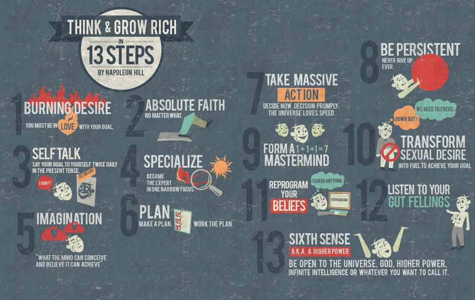 13 key steps taken from Think & Grow Rich